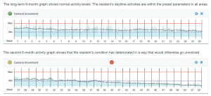 lifestyle monitoring